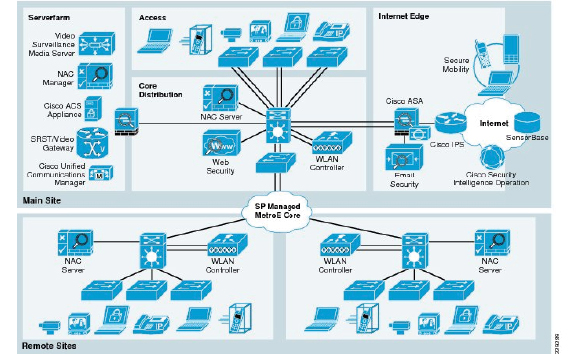 Enterprise Data Networking